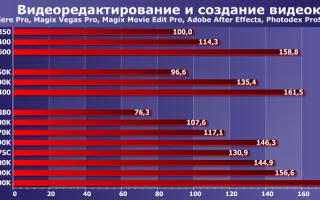 Таблица производительности процессоров