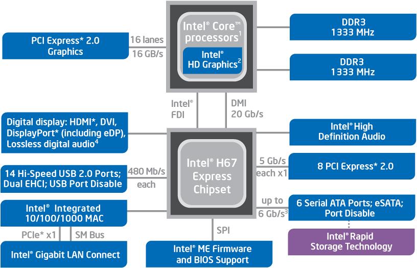 чипсетом Н61