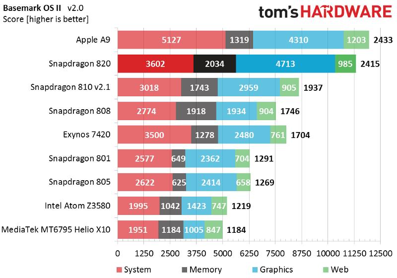Сравнение процессоров
